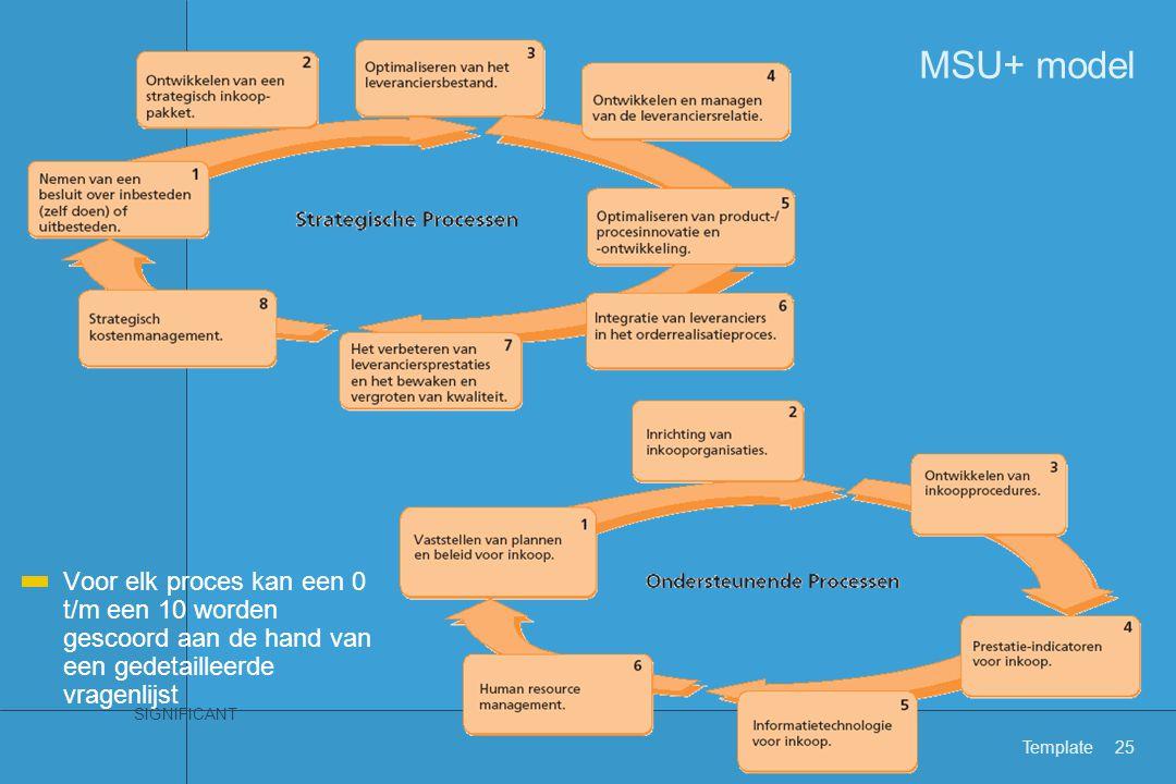 SIGNIFICANT Template25 MSU+ model Voor elk proces kan een 0 t/m een 10 worden gescoord aan de hand van een gedetailleerde vragenlijst