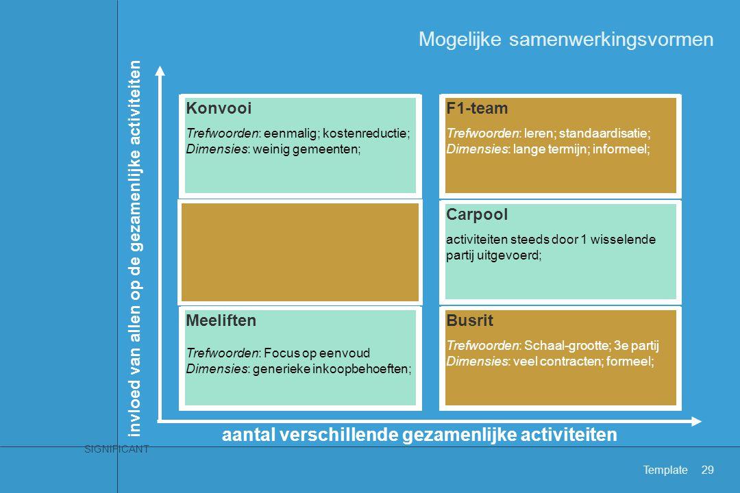 SIGNIFICANT Template29 Mogelijke samenwerkingsvormen Meeliften Trefwoorden: Focus op eenvoud Dimensies: generieke inkoopbehoeften; Carpool activiteite