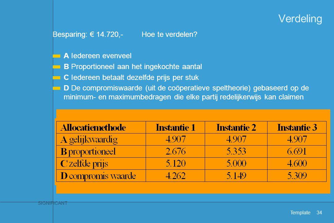 SIGNIFICANT Template34 Besparing: € 14.720,-Hoe te verdelen? A Iedereen evenveel B Proportioneel aan het ingekochte aantal C Iedereen betaalt dezelfde