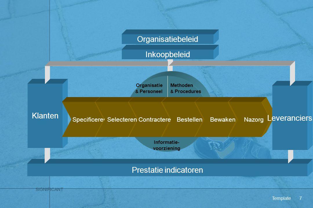 SIGNIFICANT Template7 Organisatiebeleid Methoden & Procedures Organisatie & Personeel Informatie- voorziening Prestatie indicatoren Klanten Specificer