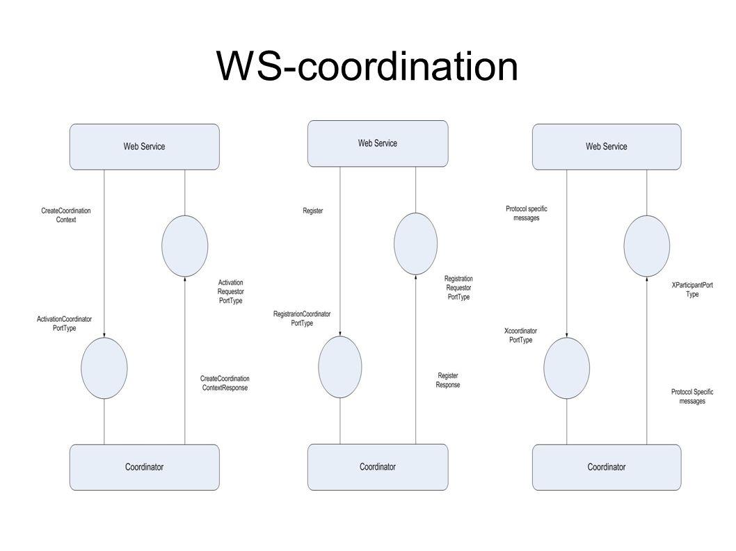 WS-coordination