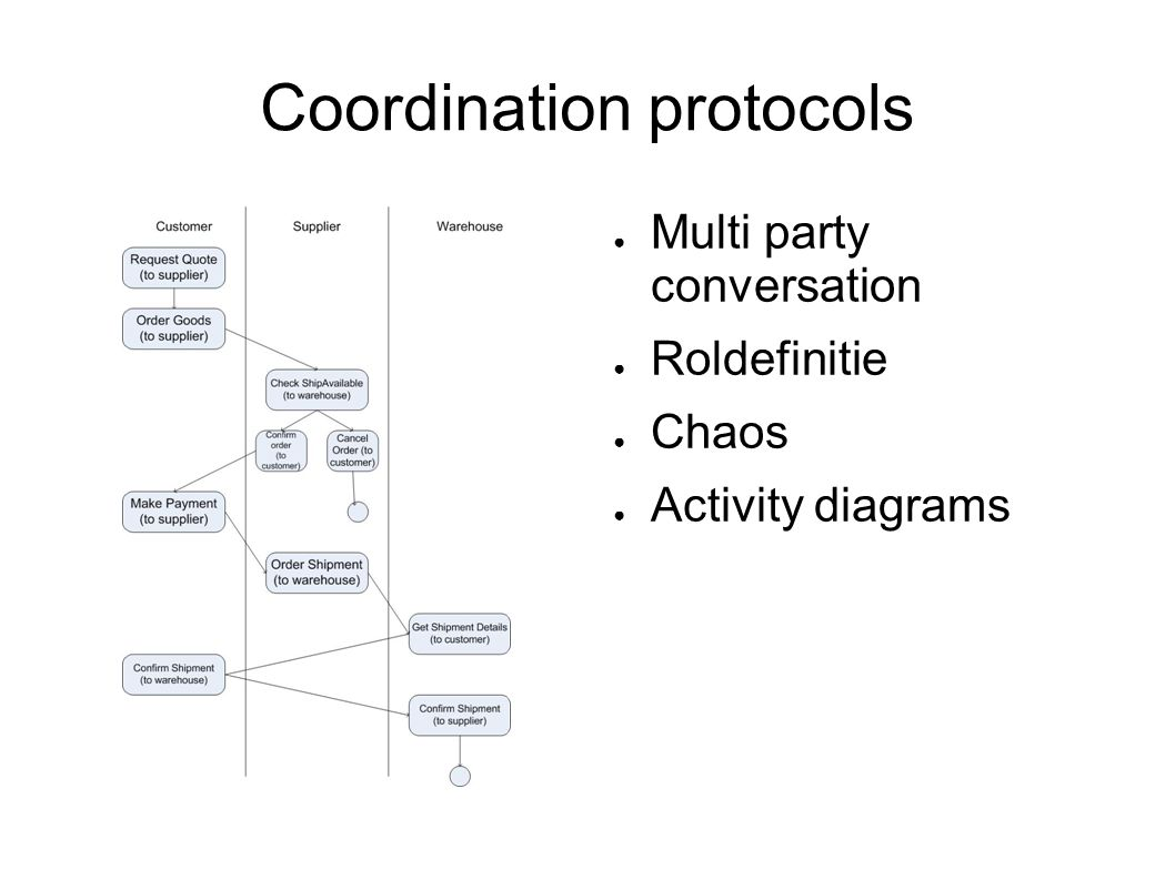 Coordination protocols ● Multi party conversation ● Roldefinitie ● Chaos ● Activity diagrams