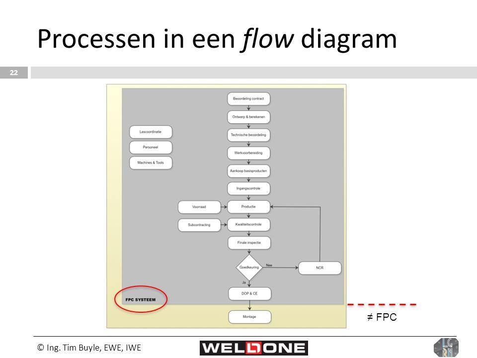 © Ing. Tim Buyle, EWE, IWE 22 Processen in een flow diagram ≠ FPC