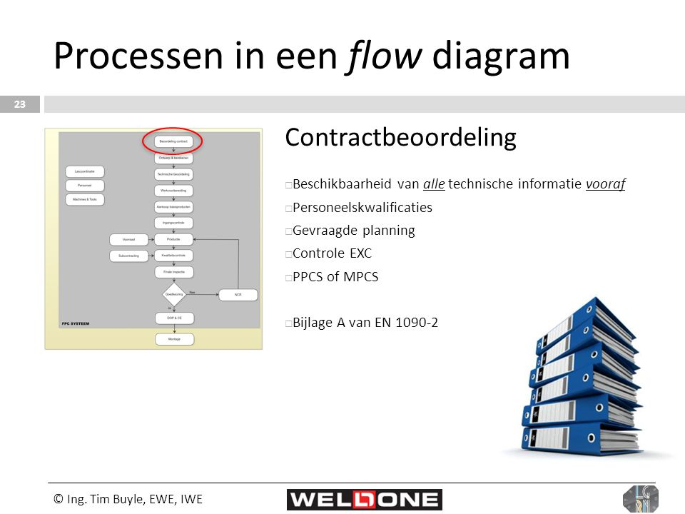 © Ing. Tim Buyle, EWE, IWE 23 Processen in een flow diagram Contractbeoordeling  Beschikbaarheid van alle technische informatie vooraf  Personeelskw