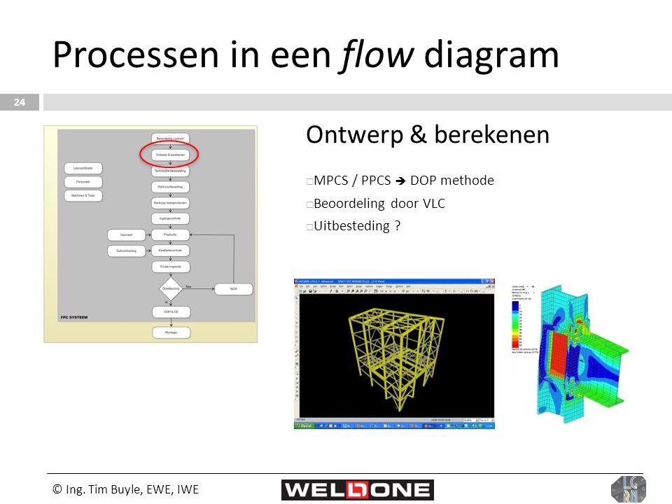 © Ing. Tim Buyle, EWE, IWE 24 Processen in een flow diagram Ontwerp & berekenen  MPCS / PPCS  DOP methode  Beoordeling door VLC  Uitbesteding ?