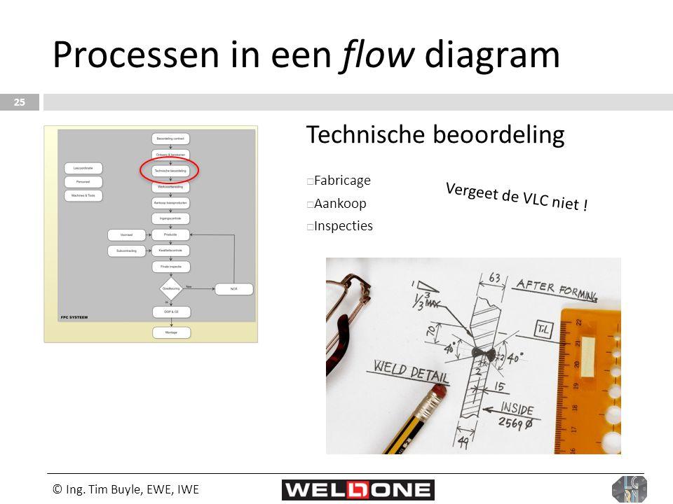 © Ing. Tim Buyle, EWE, IWE 25 Processen in een flow diagram Technische beoordeling  Fabricage  Aankoop  Inspecties Vergeet de VLC niet !
