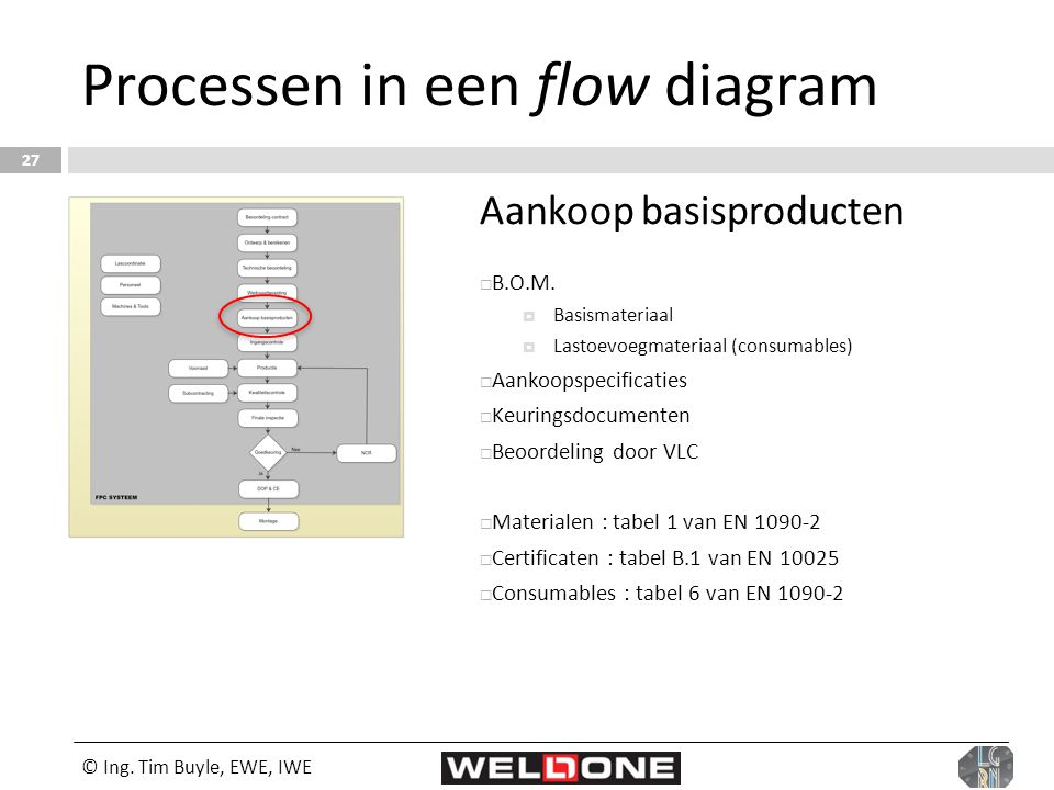 © Ing. Tim Buyle, EWE, IWE 27 Processen in een flow diagram Aankoop basisproducten  B.O.M.  Basismateriaal  Lastoevoegmateriaal (consumables)  Aan