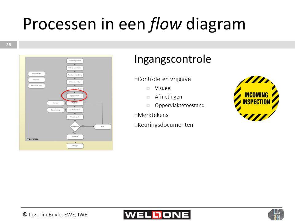 © Ing. Tim Buyle, EWE, IWE 28 Processen in een flow diagram Ingangscontrole  Controle en vrijgave  Visueel  Afmetingen  Oppervlaktetoestand  Merk