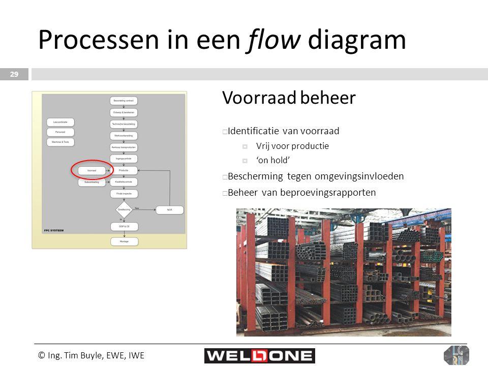 © Ing. Tim Buyle, EWE, IWE 29 Processen in een flow diagram Voorraad beheer  Identificatie van voorraad  Vrij voor productie  'on hold'  Beschermi