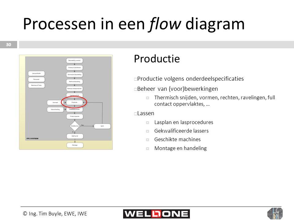 © Ing. Tim Buyle, EWE, IWE 30 Processen in een flow diagram Productie  Productie volgens onderdeelspecificaties  Beheer van (voor)bewerkingen  Ther