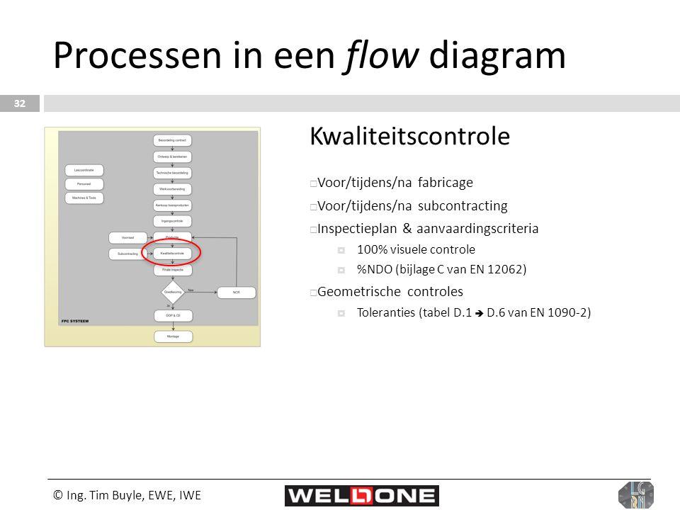 © Ing. Tim Buyle, EWE, IWE 32 Processen in een flow diagram Kwaliteitscontrole  Voor/tijdens/na fabricage  Voor/tijdens/na subcontracting  Inspecti