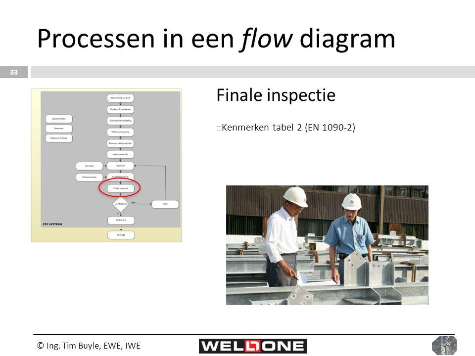 © Ing. Tim Buyle, EWE, IWE 33 Processen in een flow diagram Finale inspectie  Kenmerken tabel 2 (EN 1090-2)