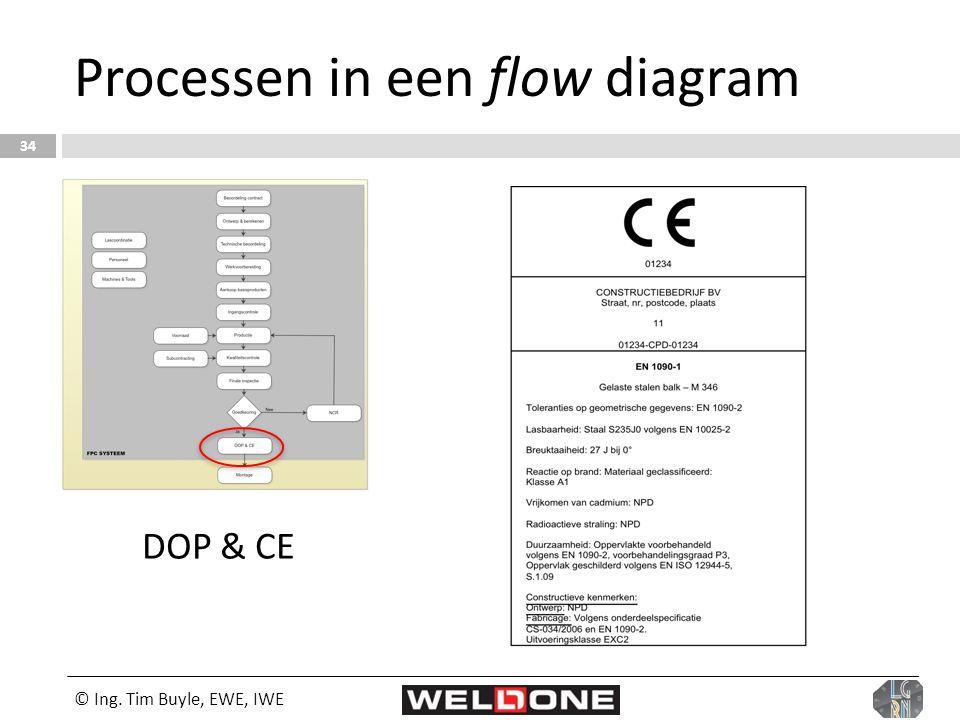© Ing. Tim Buyle, EWE, IWE 34 Processen in een flow diagram DOP & CE