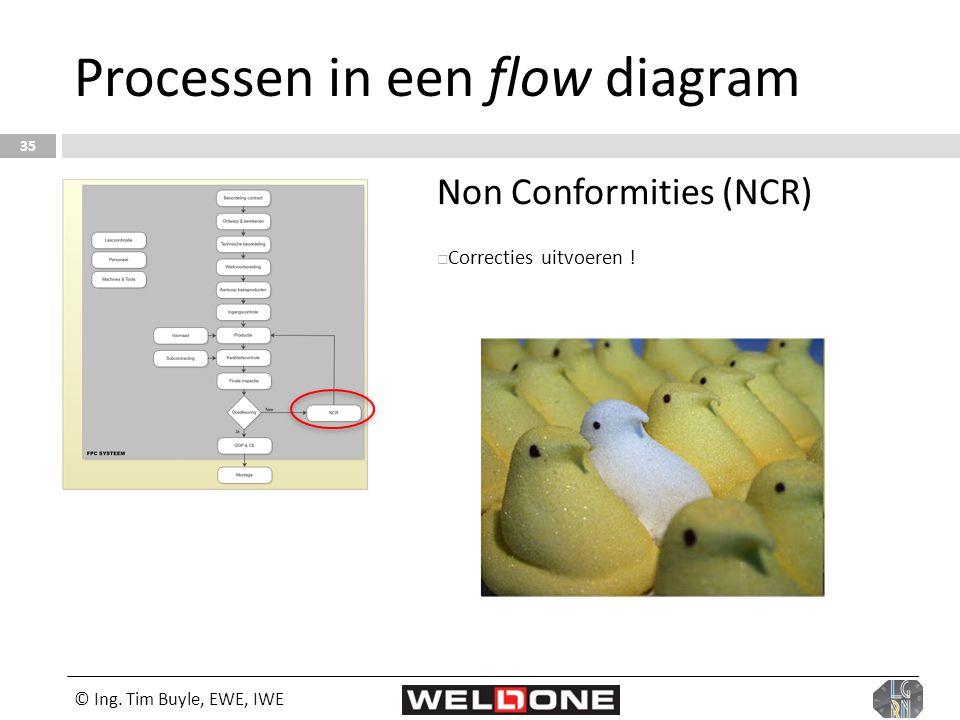 © Ing. Tim Buyle, EWE, IWE 35 Processen in een flow diagram Non Conformities (NCR)  Correcties uitvoeren !