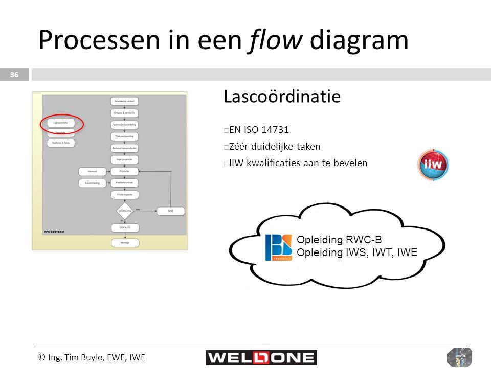 © Ing. Tim Buyle, EWE, IWE 36 Processen in een flow diagram Lascoördinatie  EN ISO 14731  Zéér duidelijke taken  IIW kwalificaties aan te bevelen O