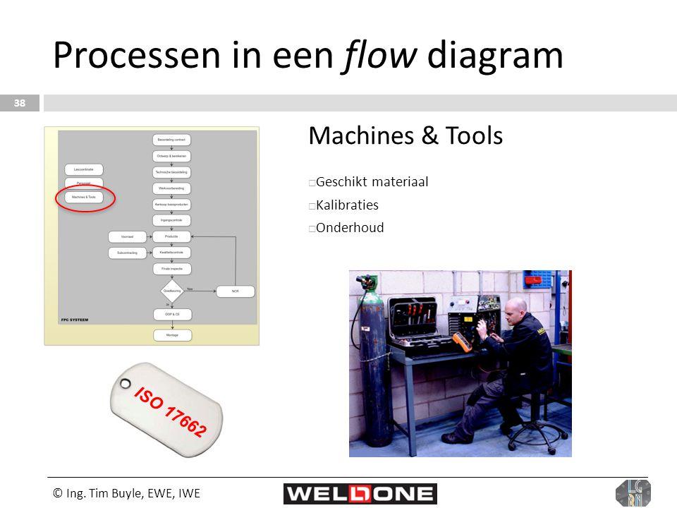 © Ing. Tim Buyle, EWE, IWE 38 Processen in een flow diagram Machines & Tools  Geschikt materiaal  Kalibraties  Onderhoud ISO 17662