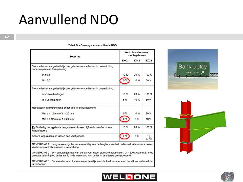 Aanvullend NDO 62