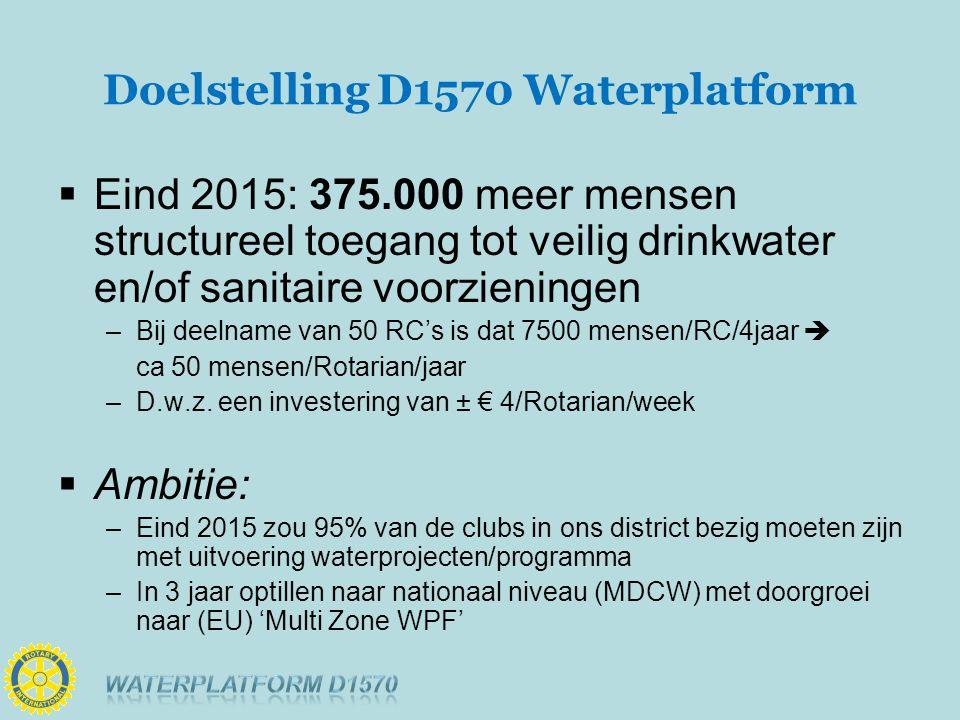 Doelstelling D1570 Waterplatform  Eind 2015: 375.000 meer mensen structureel toegang tot veilig drinkwater en/of sanitaire voorzieningen –Bij deelname van 50 RC's is dat 7500 mensen/RC/4jaar  ca 50 mensen/Rotarian/jaar –D.w.z.