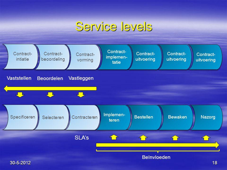 18 Specificeren Selecteren Contracteren NazorgBewakenBestellen Service levels SLA's Vaststellen Beïnvloeden Beoordelen Vastleggen 30-5-2012 Implemen-