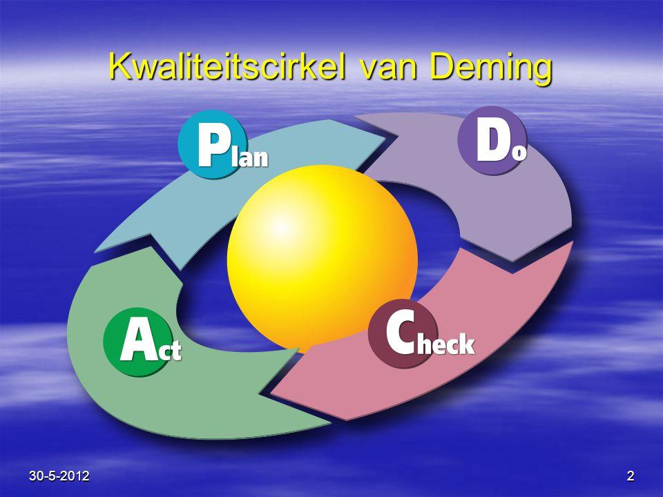Contractmanagementcirkel 3 Business Procurement Leveranciers management Business Intelligence 30-5-2012