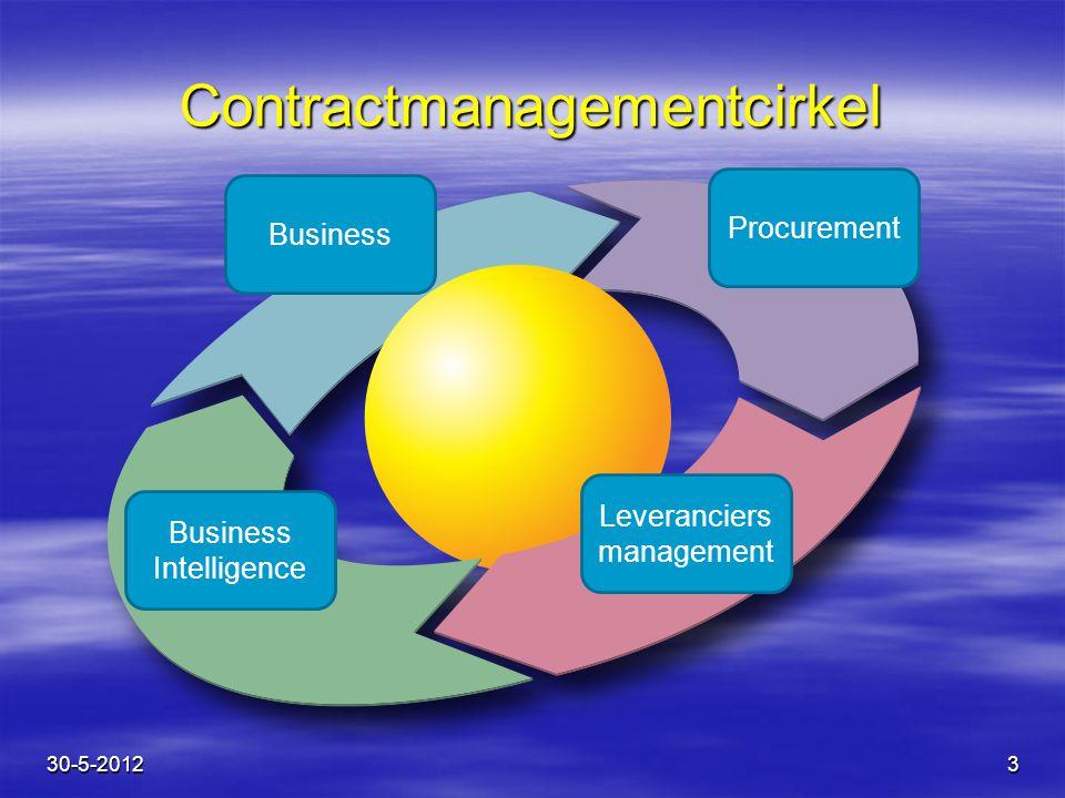 4 Blok 1 Plan – Business Blok 1 Plan – Business 30-5-2012