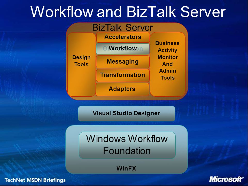 WinFX Workflow and BizTalk Server Windows Workflow Foundation Messaging Design Tools Business Activity Monitor And Admin Tools Orchestration Transformation Adapters BizTalk Server Accelerators Visual Studio Designer Workflow