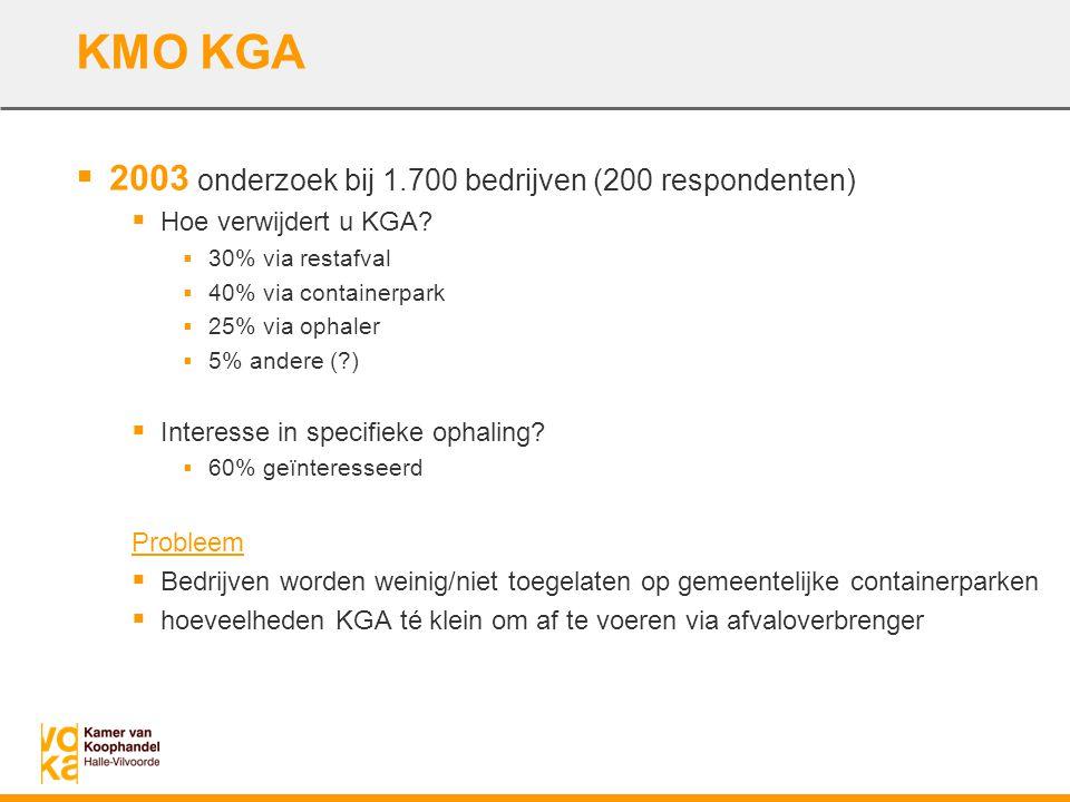 KMO KGA  2003 onderzoek bij 1.700 bedrijven (200 respondenten)  Hoe verwijdert u KGA?  30% via restafval  40% via containerpark  25% via ophaler
