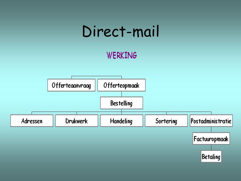 Twee voorbeelden Bank Mailing