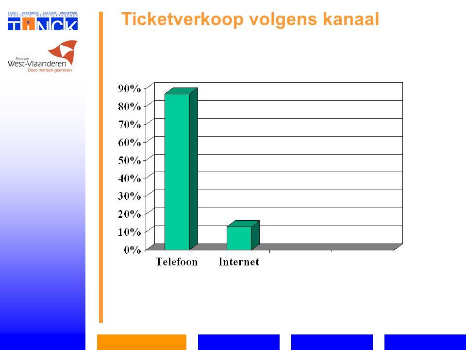 Ticketverkoop volgens kanaal