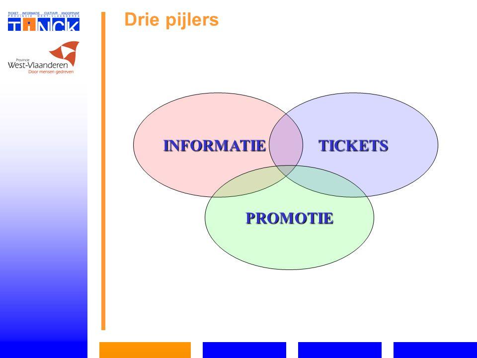 Drie pijlers INFORMATIETICKETS PROMOTIE