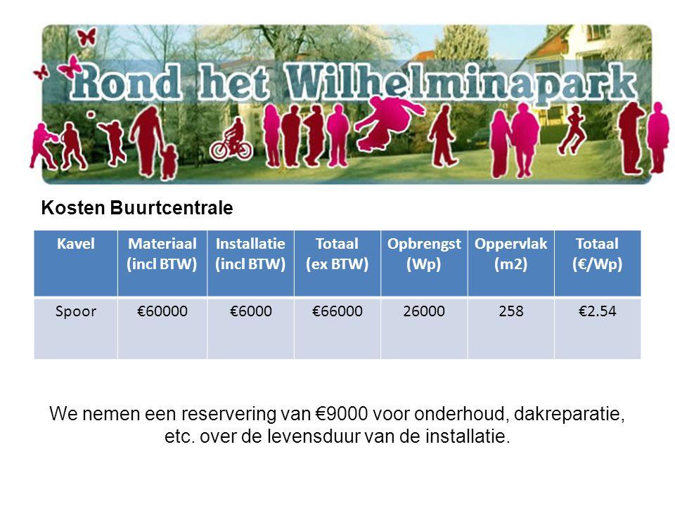 KavelMateriaal (incl BTW) Installatie (incl BTW) Totaal (ex BTW) Opbrengst (Wp) Oppervlak (m2) Totaal (€/Wp) Spoor€60000€6000€6600026000258€2.54 Kosten Buurtcentrale We nemen een reservering van €9000 voor onderhoud, dakreparatie, etc.