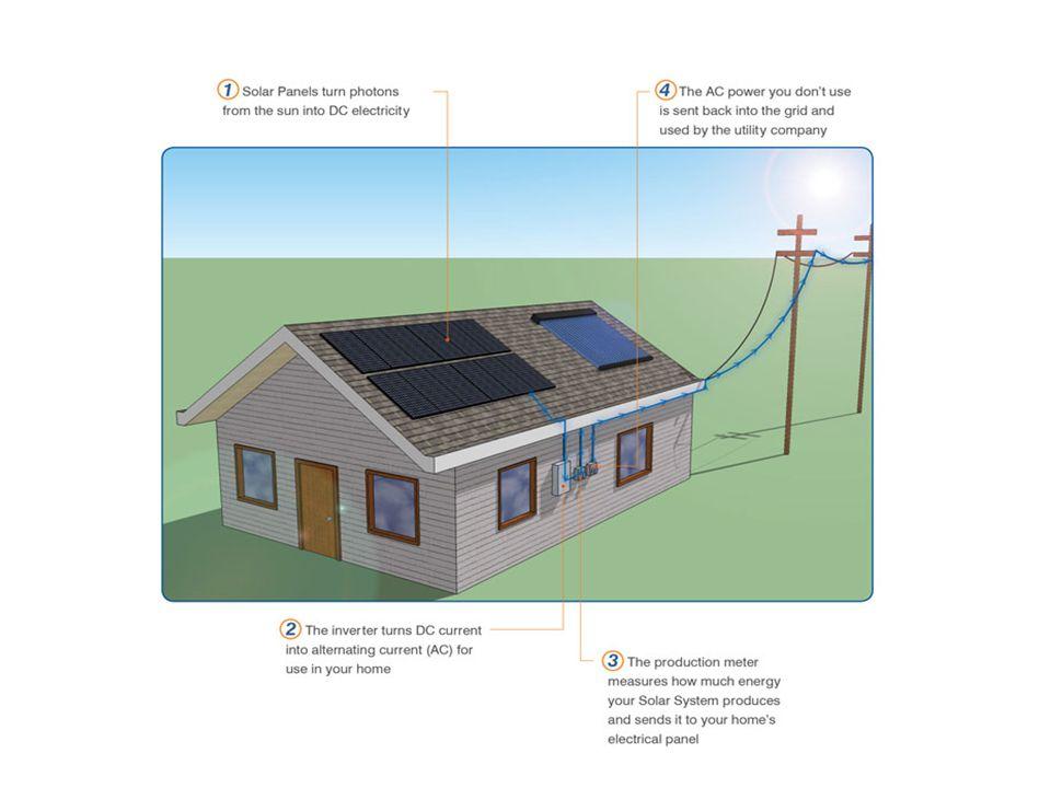 NovDecJanFebMarAprMayJunJulAugSepOctNovDecJan '09'10'11 $3.38/ W $4.00/ W Pricing Trends for Solar Panels versus Inverters over the last 12 months ($/ W)* Equipment price ($/ W) Solar PanelsInverters