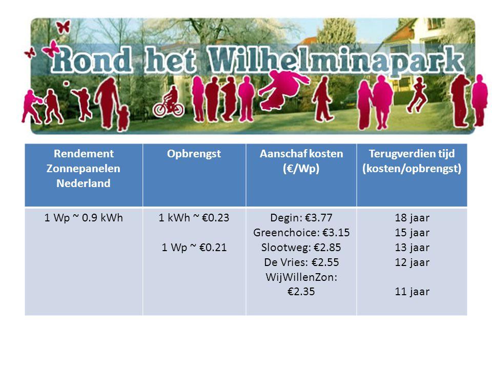 Rendement Zonnepanelen Nederland OpbrengstAanschaf kosten (€/Wp) Terugverdien tijd (kosten/opbrengst) 1 Wp ~ 0.9 kWh1 kWh ~ €0.23 1 Wp ~ €0.21 Degin: €3.77 Greenchoice: €3.15 Slootweg: €2.85 De Vries: €2.55 WijWillenZon: €2.35 18 jaar 15 jaar 13 jaar 12 jaar 11 jaar
