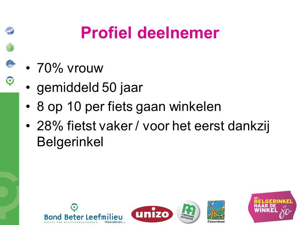 Profiel deelnemer 70% vrouw gemiddeld 50 jaar 8 op 10 per fiets gaan winkelen 28% fietst vaker / voor het eerst dankzij Belgerinkel