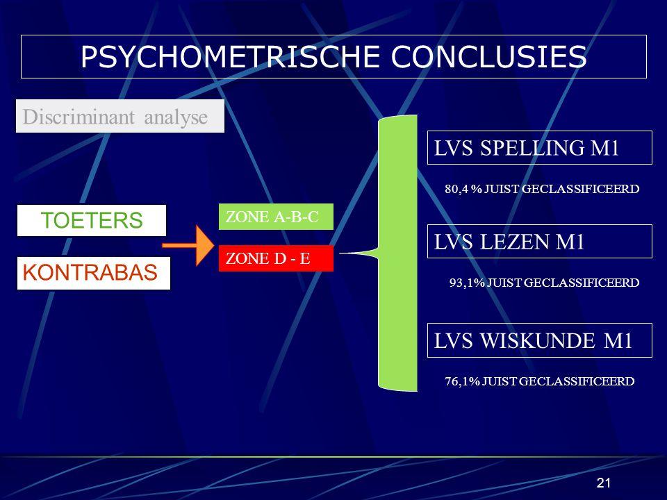 20 PSYCHOMETRISCHE CONCLUSIES