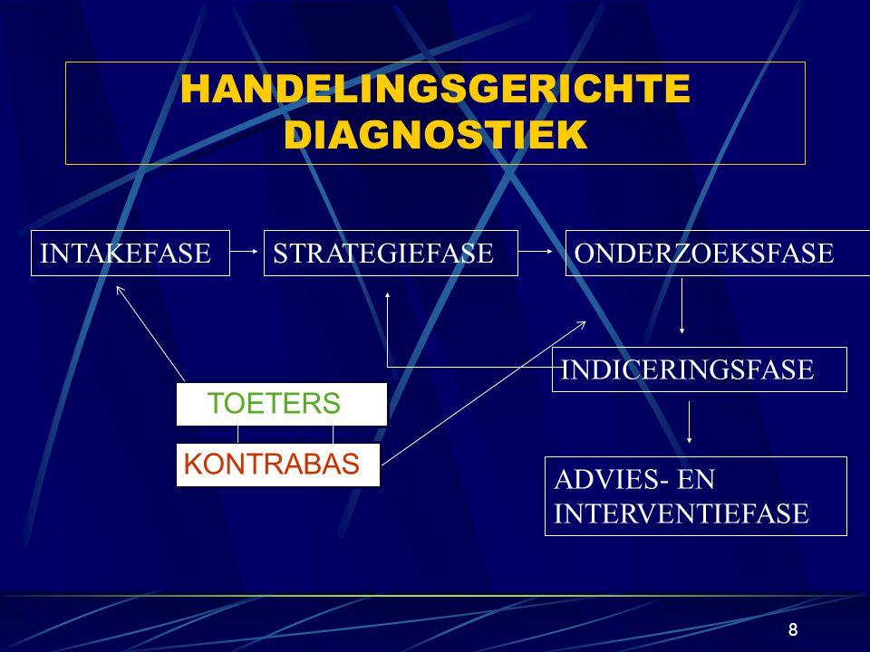 7 SCHOOLRIJPHEID ALS ZORGVRAAG Een complex begrip Geen momentopname, maar een proces Steeds een interactie tussen kind & omgeving te algemene omschrijving als zorgvraag Belang van een professionele diagnostische aanpak!