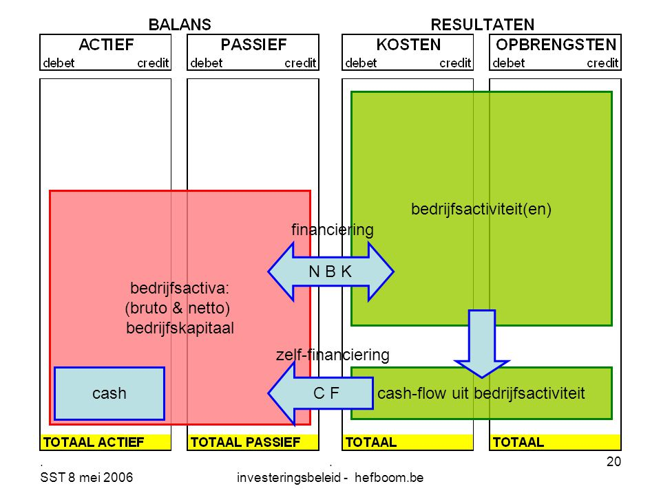 . SST 8 mei 2006. investeringsbeleid - hefboom.be 20 bedrijfsactiviteit(en) cash-flow uit bedrijfsactiviteit bedrijfsactiva: (bruto & netto) bedrijfsk