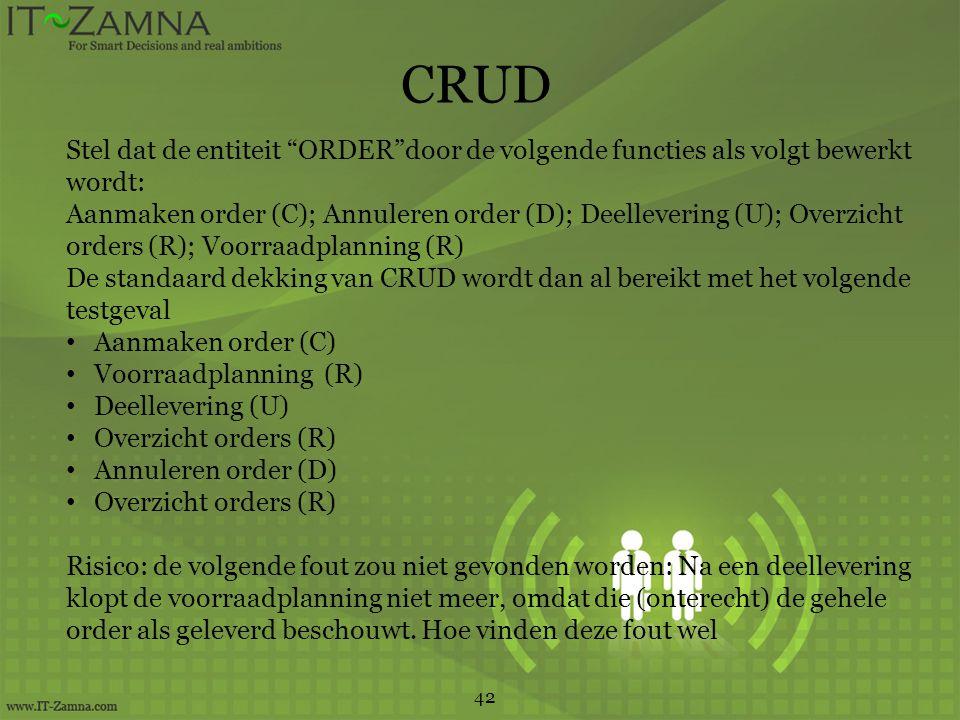 CRUD 42 Stel dat de entiteit ORDER door de volgende functies als volgt bewerkt wordt: Aanmaken order (C); Annuleren order (D); Deellevering (U); Overzicht orders (R); Voorraadplanning (R) De standaard dekking van CRUD wordt dan al bereikt met het volgende testgeval Aanmaken order (C) Voorraadplanning (R) Deellevering (U) Overzicht orders (R) Annuleren order (D) Overzicht orders (R) Risico: de volgende fout zou niet gevonden worden: Na een deellevering klopt de voorraadplanning niet meer, omdat die (onterecht) de gehele order als geleverd beschouwt.