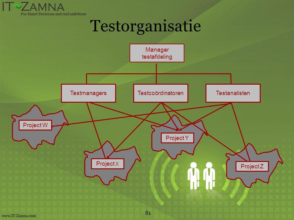Testorganisatie orbeeld 81 Manager testafdeling TestmanagersTestanalistenTestcoördinatoren Project W Project X Project Y Project Z