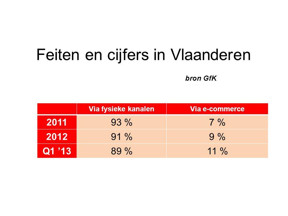 Feiten en cijfers in Vlaanderen bron GfK Via fysieke kanalenVia e-commerce 201193 %7 % 201291 %9 % Q1 '1389 %11 %