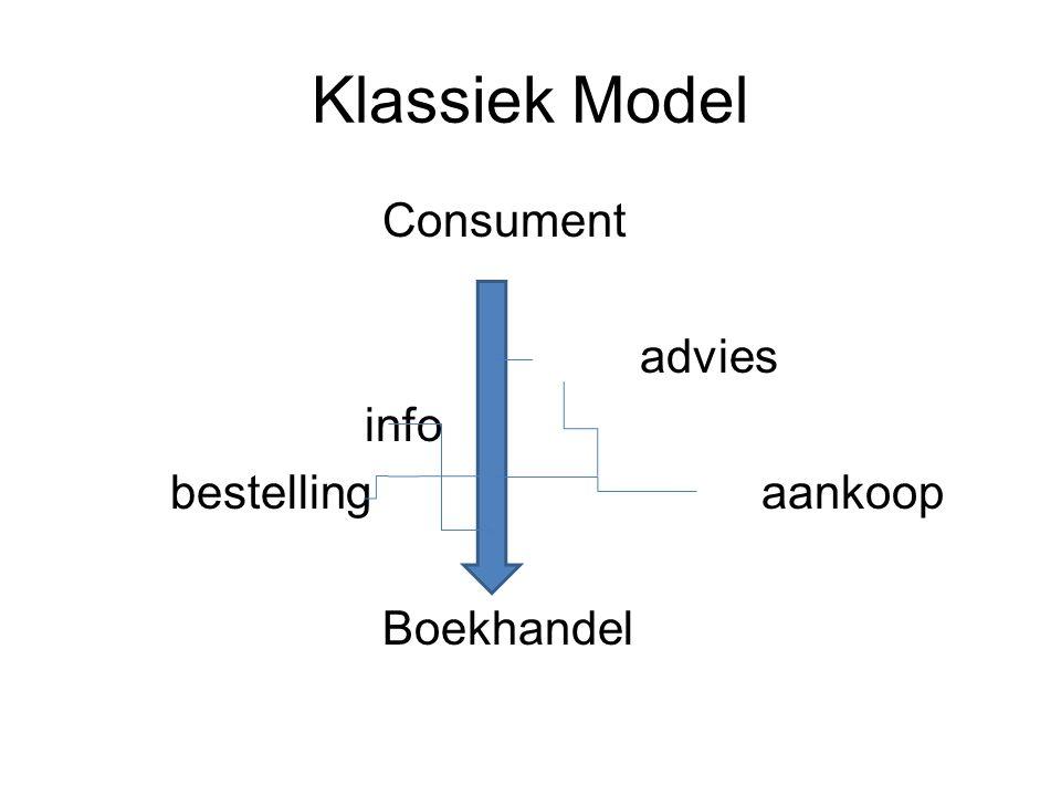 Klassiek Model Consument advies info bestelling aankoop Boekhandel
