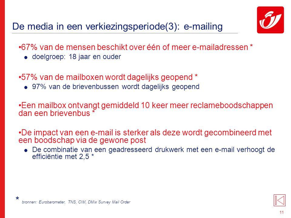 11 De media in een verkiezingsperiode(3): e-mailing 67% van de mensen beschikt over één of meer e-mailadressen *  doelgroep: 18 jaar en ouder 57% van