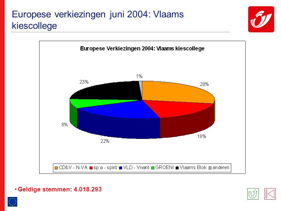 Europese verkiezingen juni 2004: Vlaams kiescollege Geldige stemmen: 4.018.293