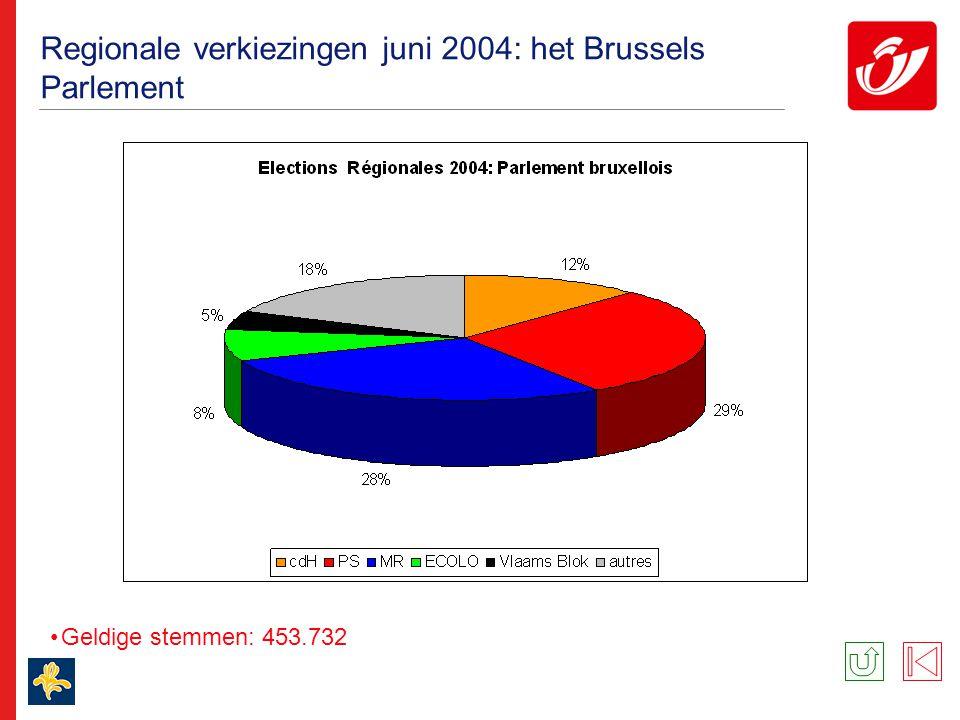 Regionale verkiezingen juni 2004: het Brussels Parlement Geldige stemmen: 453.732