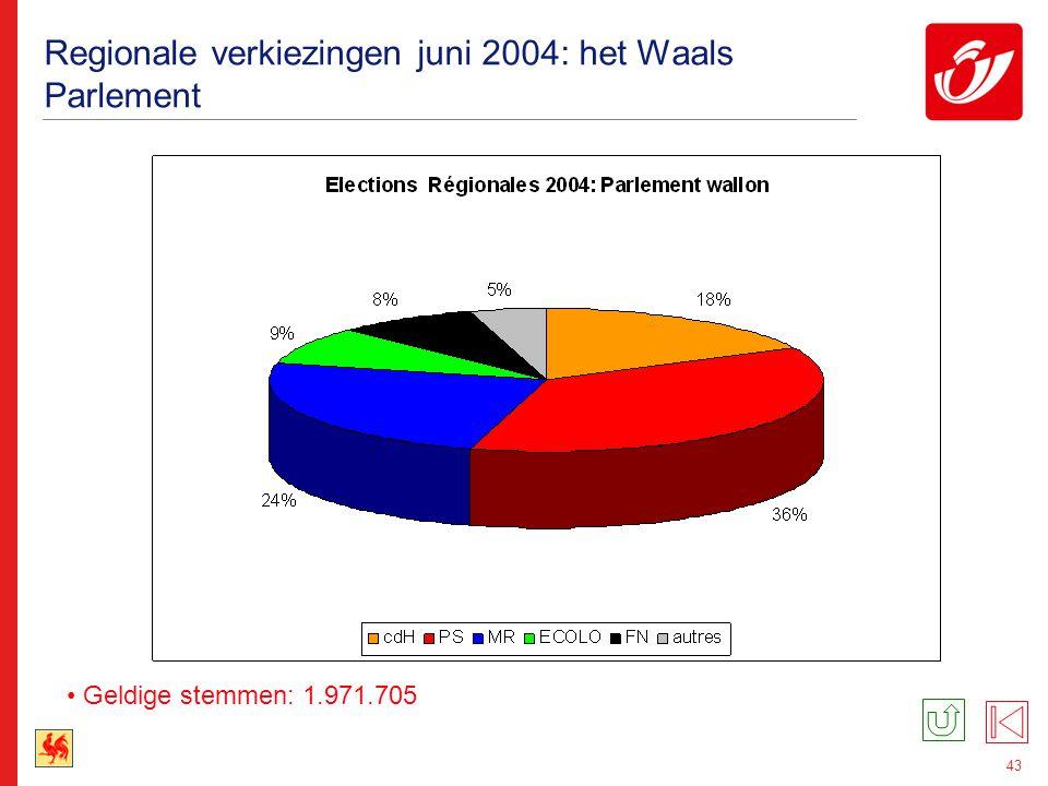 43 Regionale verkiezingen juni 2004: het Waals Parlement Geldige stemmen: 1.971.705