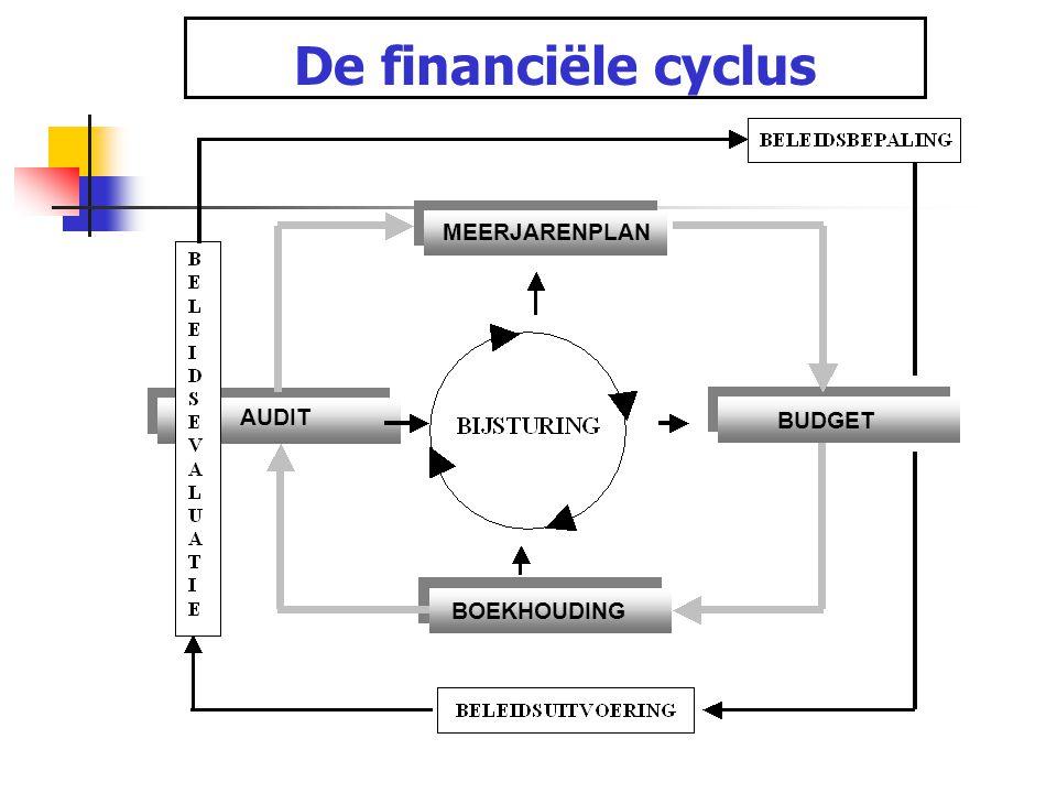 MEERJARENPLAN BUDGET BOEKHOUDING AUDIT De financiële cyclus