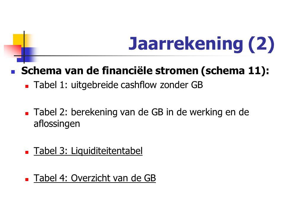 Jaarrekening (2) Schema van de financiële stromen (schema 11): Tabel 1: uitgebreide cashflow zonder GB Tabel 2: berekening van de GB in de werking en de aflossingen Tabel 3: Liquiditeitentabel Tabel 4: Overzicht van de GB