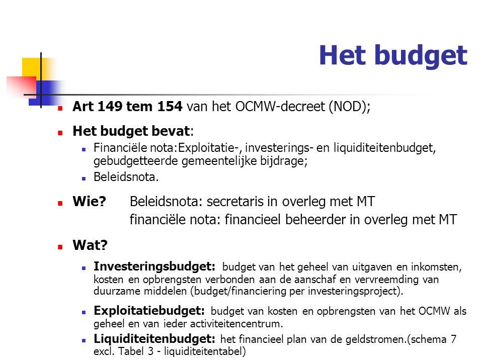 Het budget Art 149 tem 154 van het OCMW-decreet (NOD); Het budget bevat: Financiële nota:Exploitatie-, investerings- en liquiditeitenbudget, gebudgetteerde gemeentelijke bijdrage; Beleidsnota.