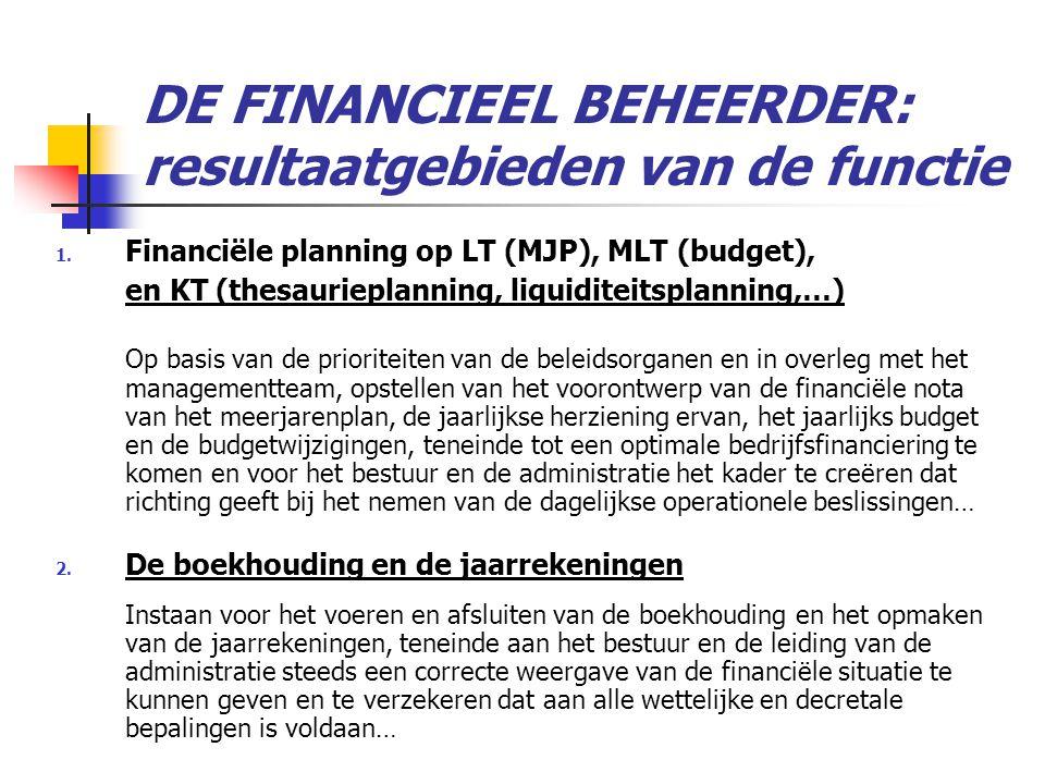 Budgetopvolging en controle Budgethouderschap (art.