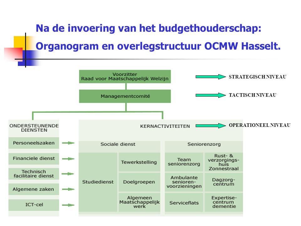 STRATEGISCH NIVEAU TACTISCH NIVEAU OPERATIONEEL NIVEAU Na de invoering van het budgethouderschap: Organogram en overlegstructuur OCMW Hasselt.
